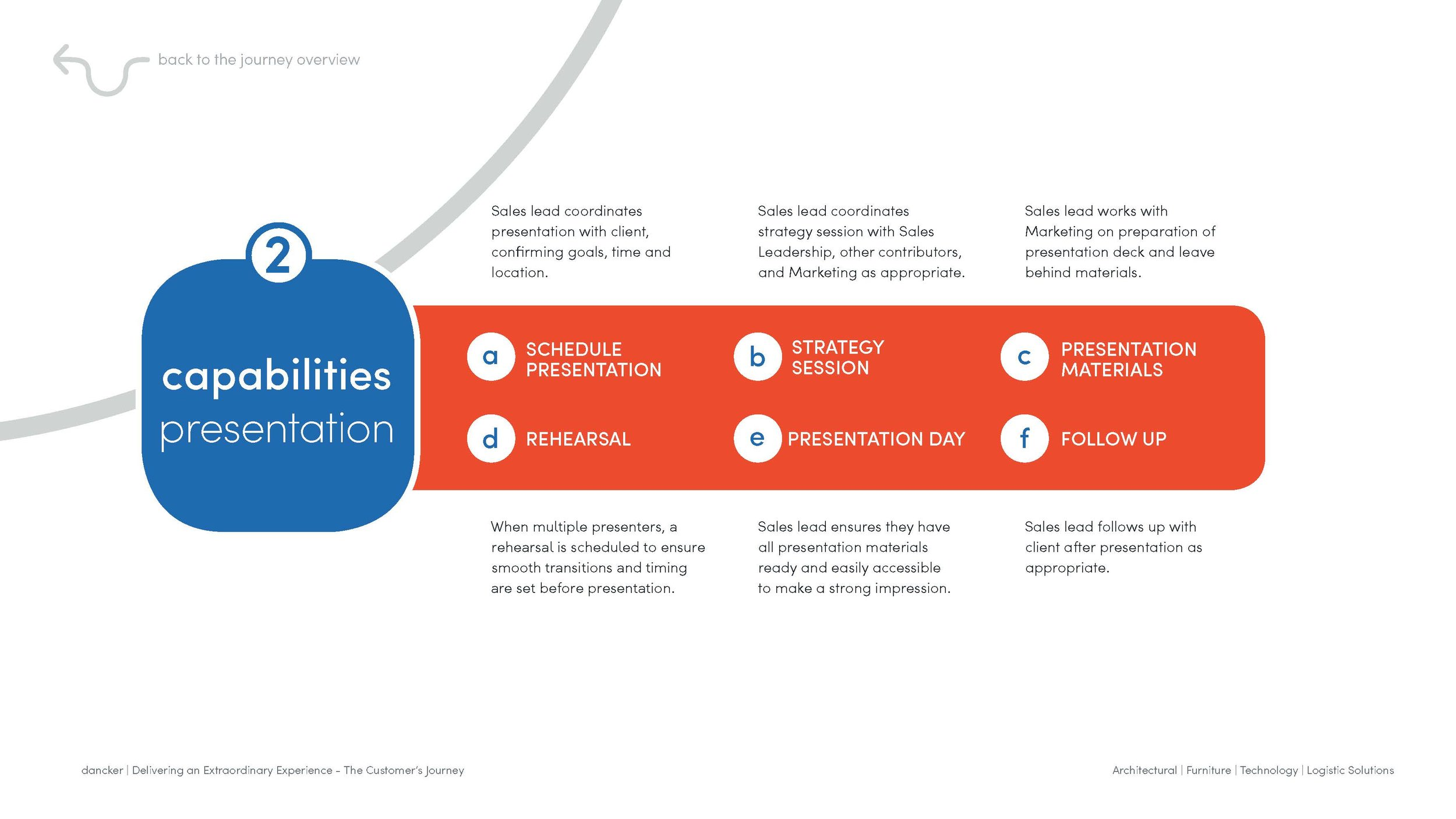 dancker_Customer Journey_Interactive Process_draft 3_Page_06.jpg