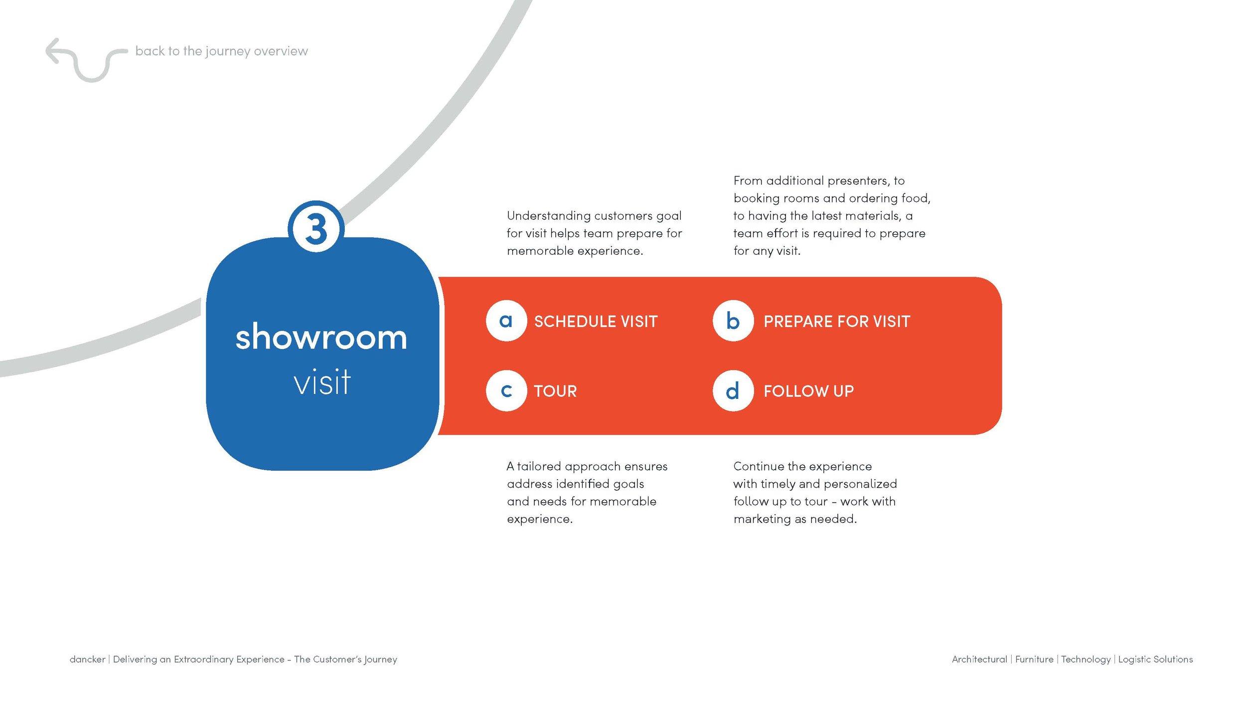 dancker_Customer Journey_Interactive Process_draft 3_Page_13.jpg
