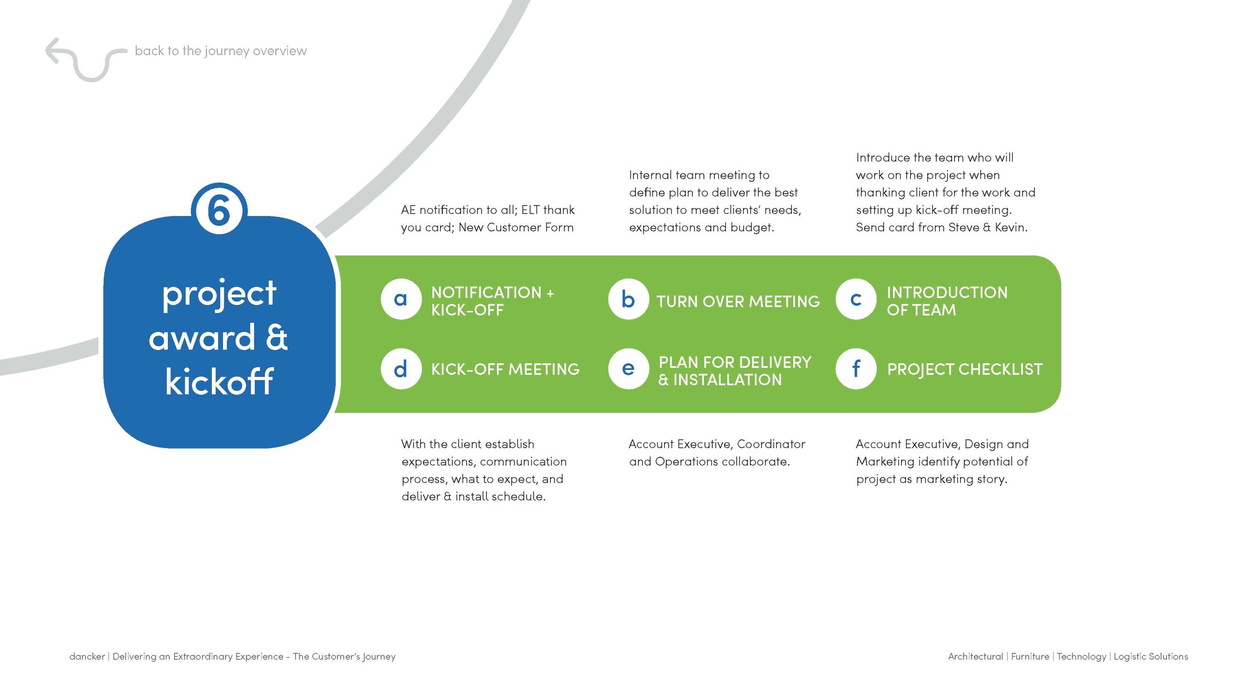 dancker_Customer Journey_Interactive Process_draft 3_Page_28.jpg