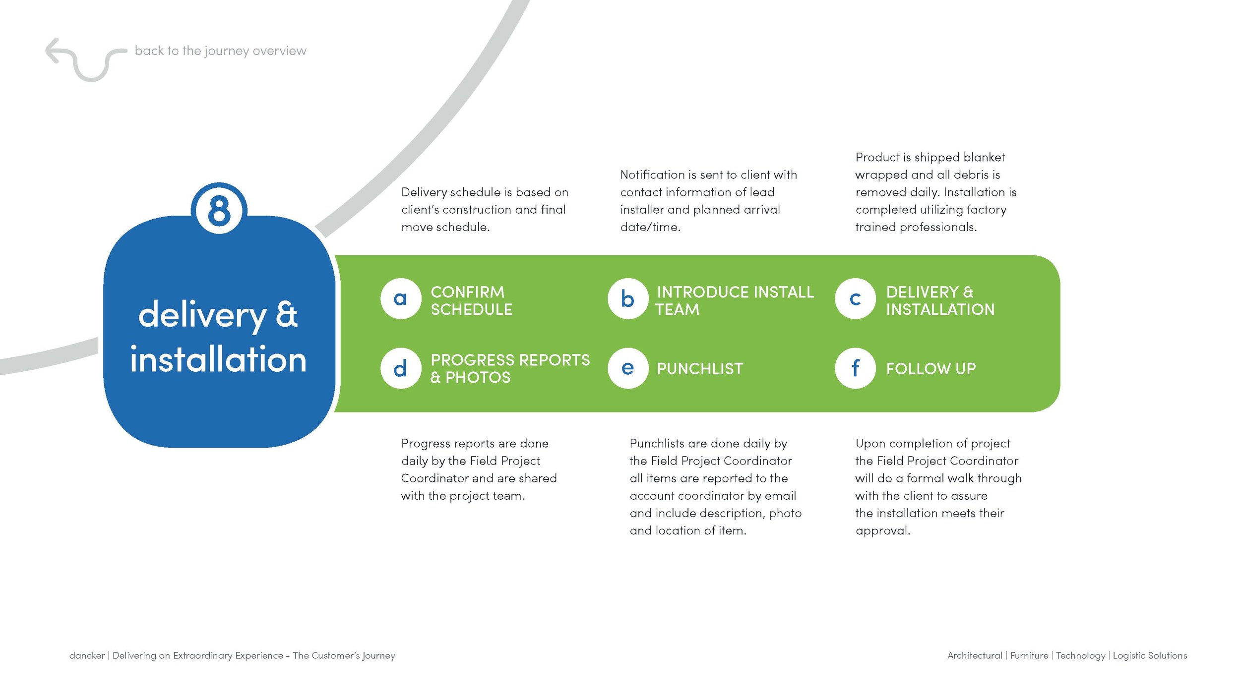 dancker_Customer Journey_Interactive Process_draft 3_Page_34.jpg