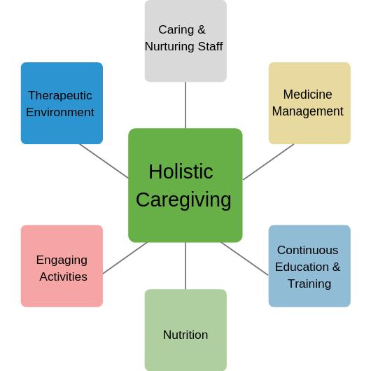 Holistic Caregiving.png