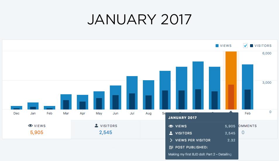 Blog stats adelepo