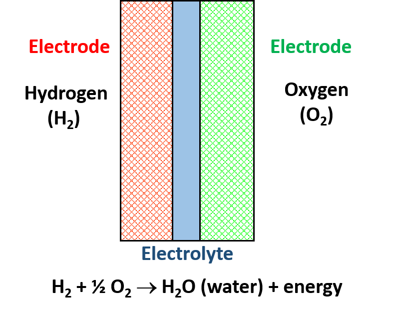 Fuel cell schematic showing the main components; electrodes and electrolyte.