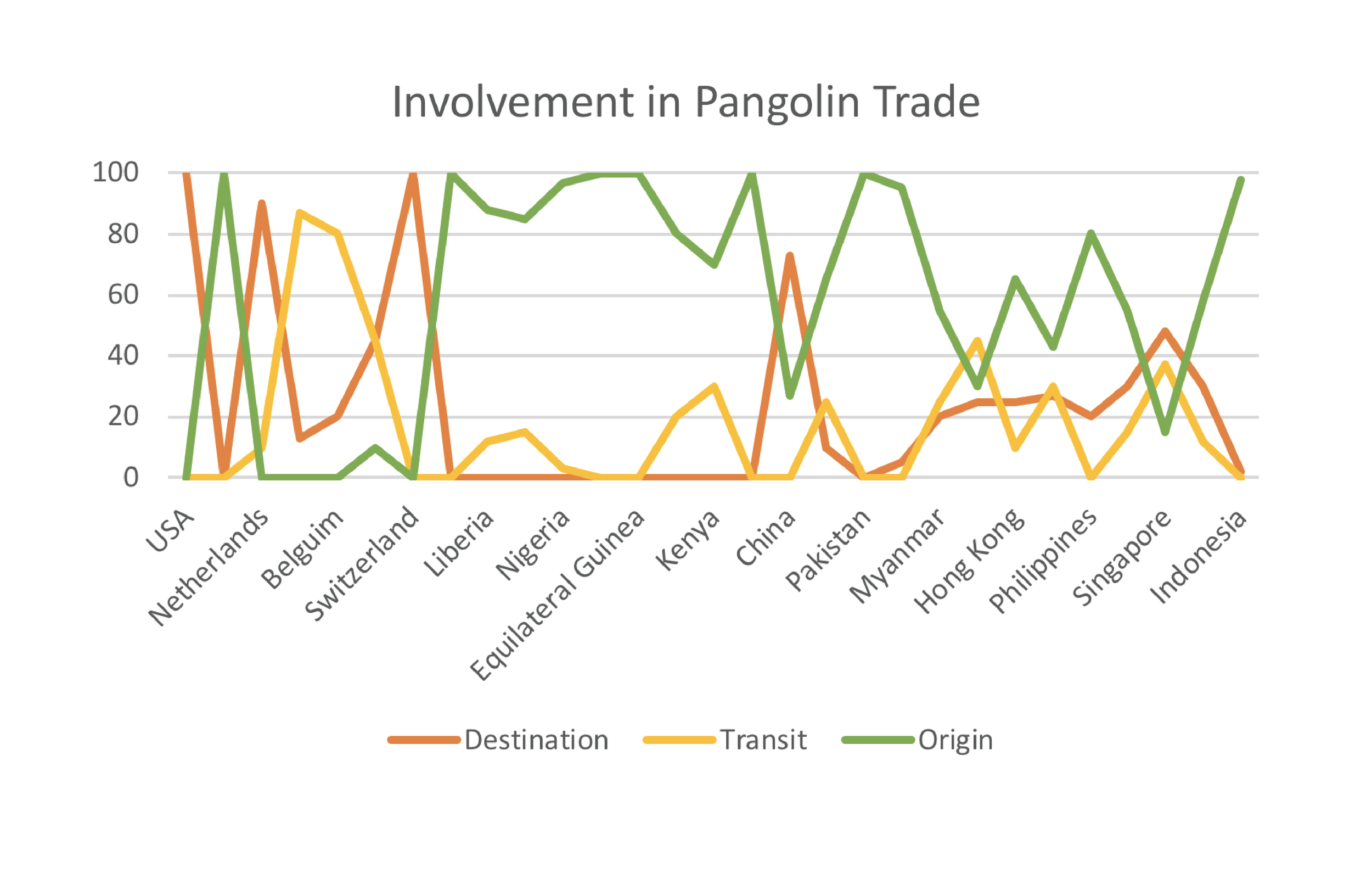 Line chart of the relative proportion of the number of incidents a country or territory was involved in each role of pangolin trafficking between 2010-2015.