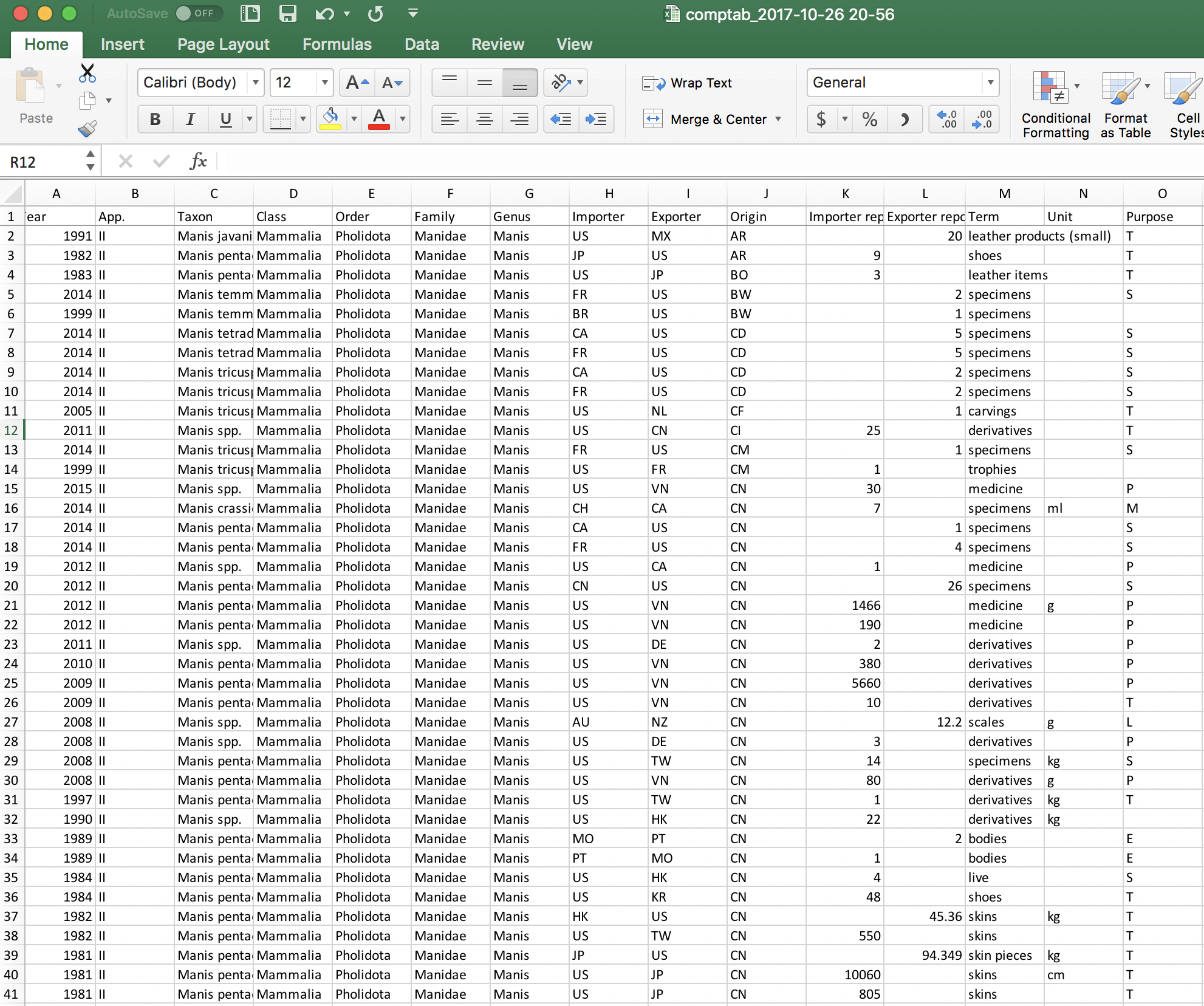 Raw trade data from CITES