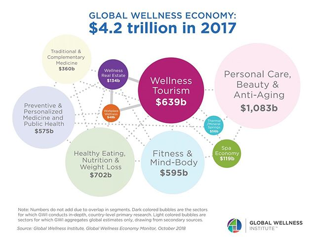 Did you know that as of 2017, healthy eating, nutrition and weight loss is a $702 billion dollar industry?  Why not have a kitchen that supports longevity and a life full of flavor, satisfaction, and balance? Vera Iconica Wellness Kitchen is here to help you achieve your wellness goals.  Infographic from the wonderful team at @global_wellness_institute  #GlobalWellnessEconomy #GlobalWellnessTrends #WellnessKitchen #Health