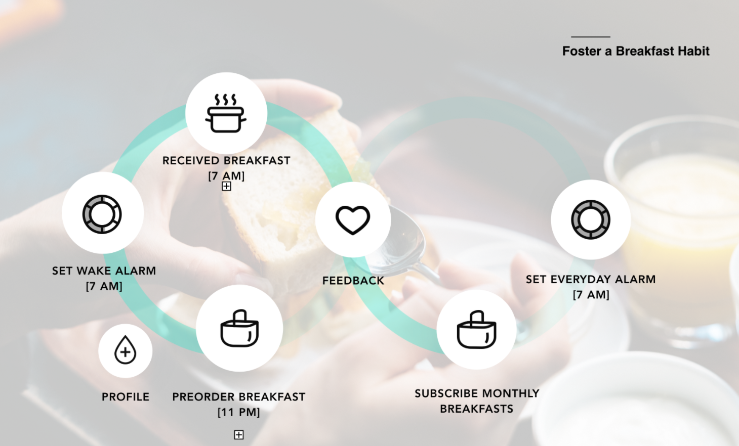Morning Alarm X Breakfast Delivery App  - An innovative Morning Alarm system that combines a breakfast delivery system with a smart alarm clock.