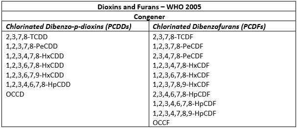 dioxins and furans who suite.JPG
