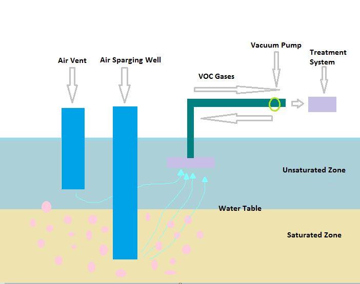 soil vapour.JPG