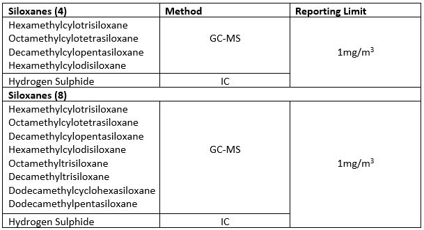 Table 1. showing a selection of siloxane compounds we test for. Please contact us for alternative compounds.