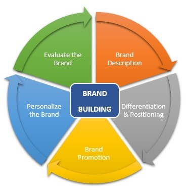 Brand Building.jpg