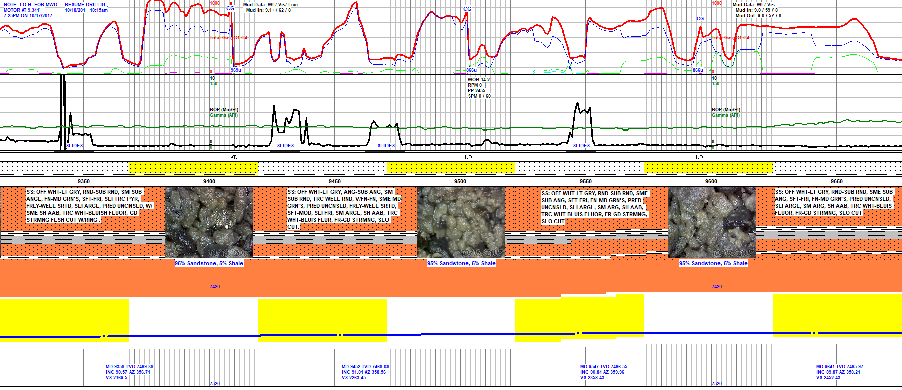 Example Horizontal Mud Log. Shows Total Gas, C1-C5, Gamma, ROP, and Lithology. Well was using OBM.