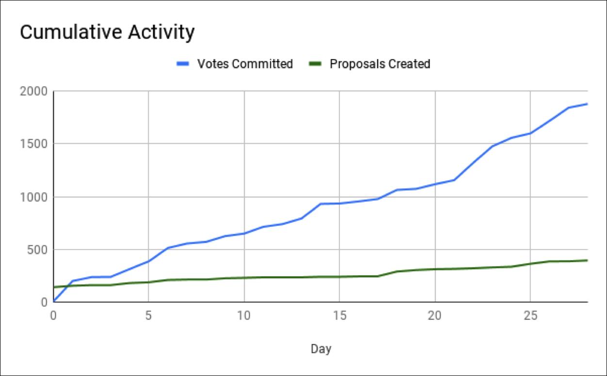 Comp 2 Cumulative Activity.png