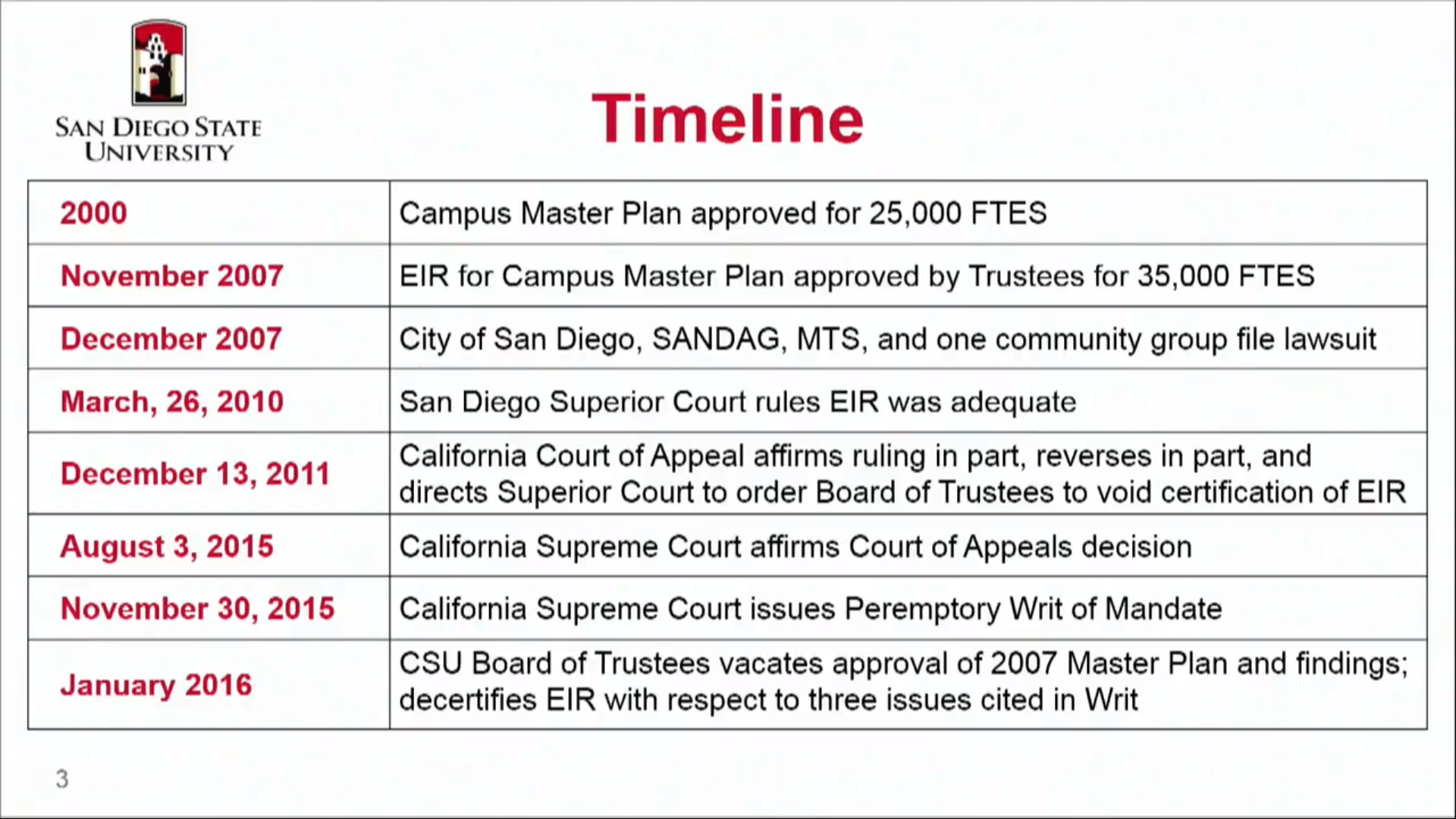 SDSU Expansion Timeline.png
