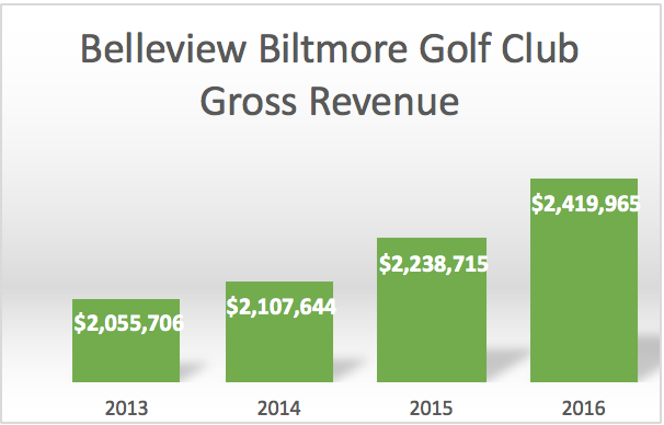 Belleview-Biltmore-Golf-Club-Green-Golf-Partners-GGP