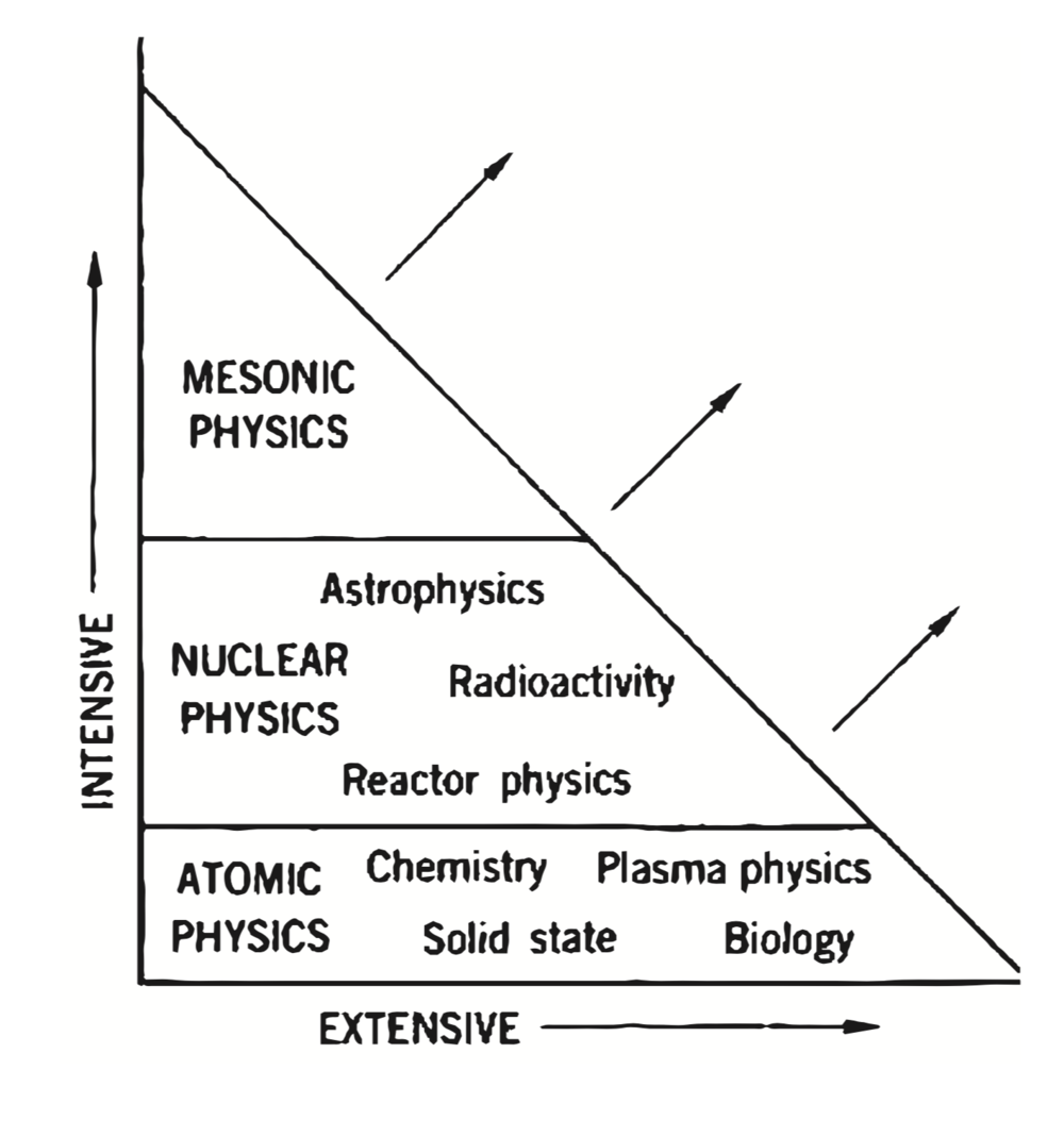 "Fig. 3. Victor Weisskopf's graph illustrating the distinction between intensive and extensive research and indicating where prominent areas of science fall. Source: Reproduced with permission from Viktor Weisskopf, ""Nuclear Structure and Modern Research,""  Physics Today  20, no. 5 (1967): 23-26. Copyright 1967, American Institute of Physics. http://dx.doi.org/10.1063/1.3034302."