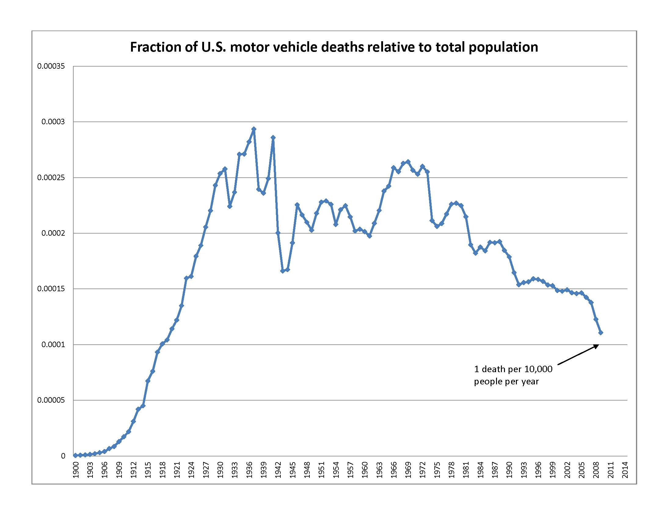 U.S._traffic_deaths_as_fraction_of_total_population_1900-2010.png