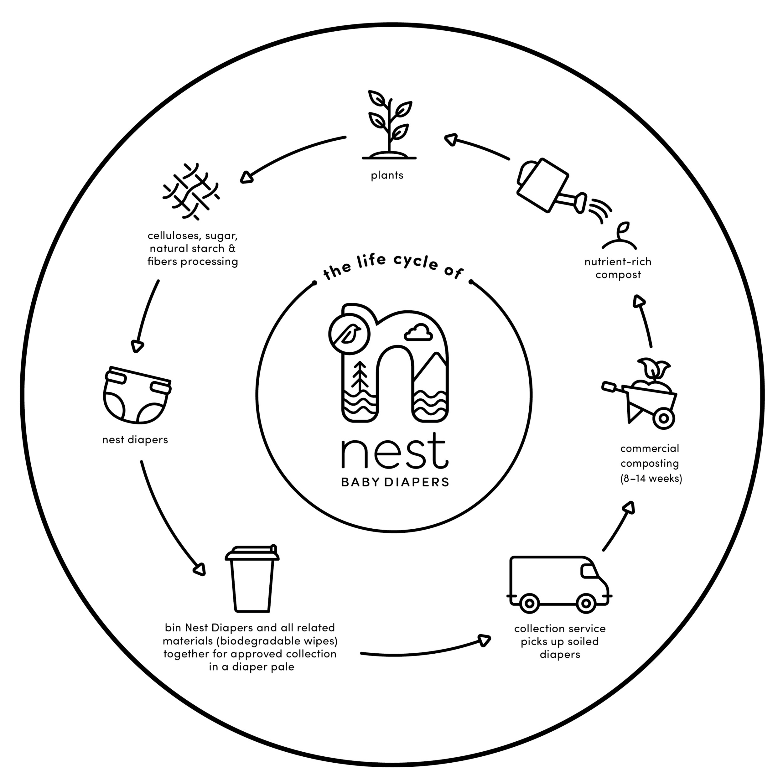 Nest_LifeCycle.png