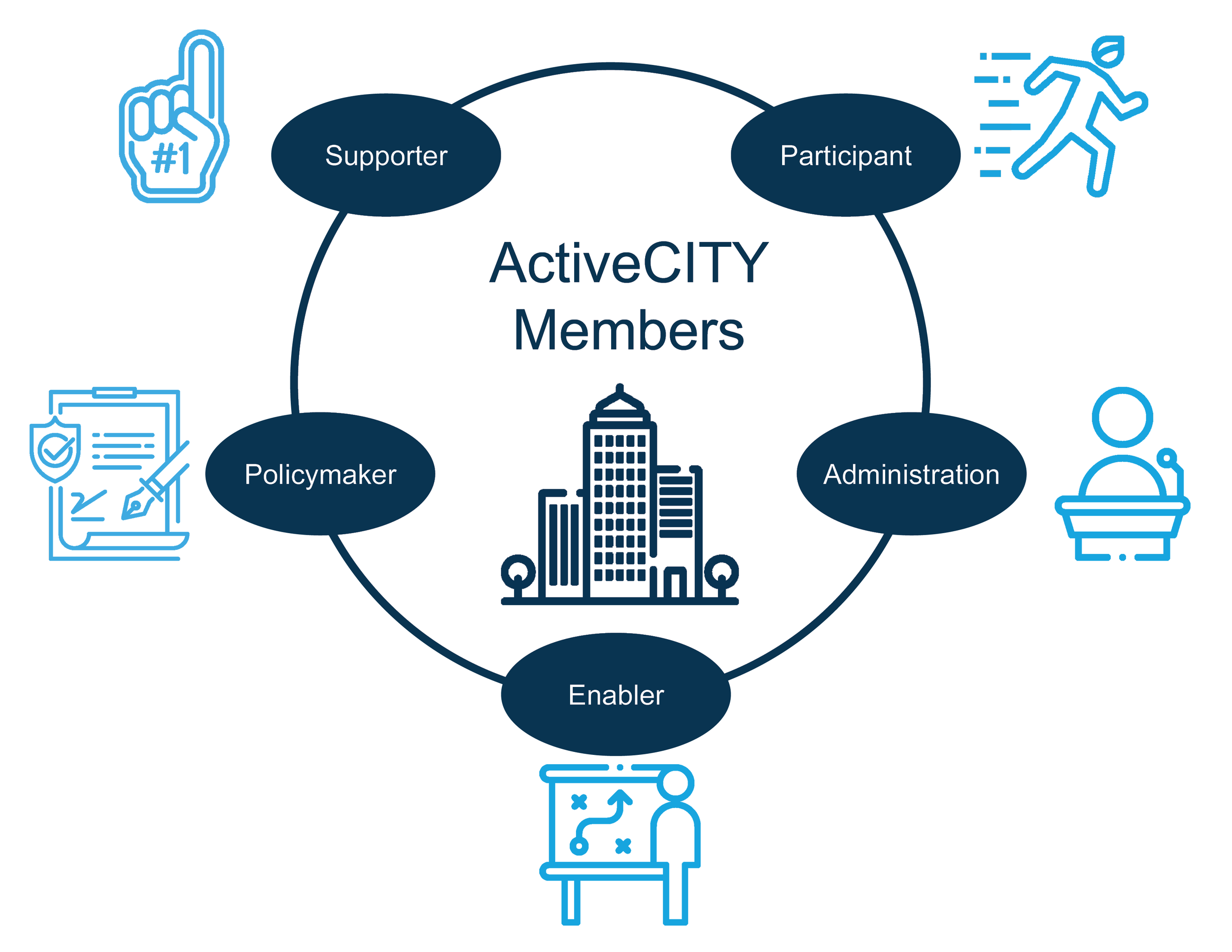 ActiveCITY_Members.png