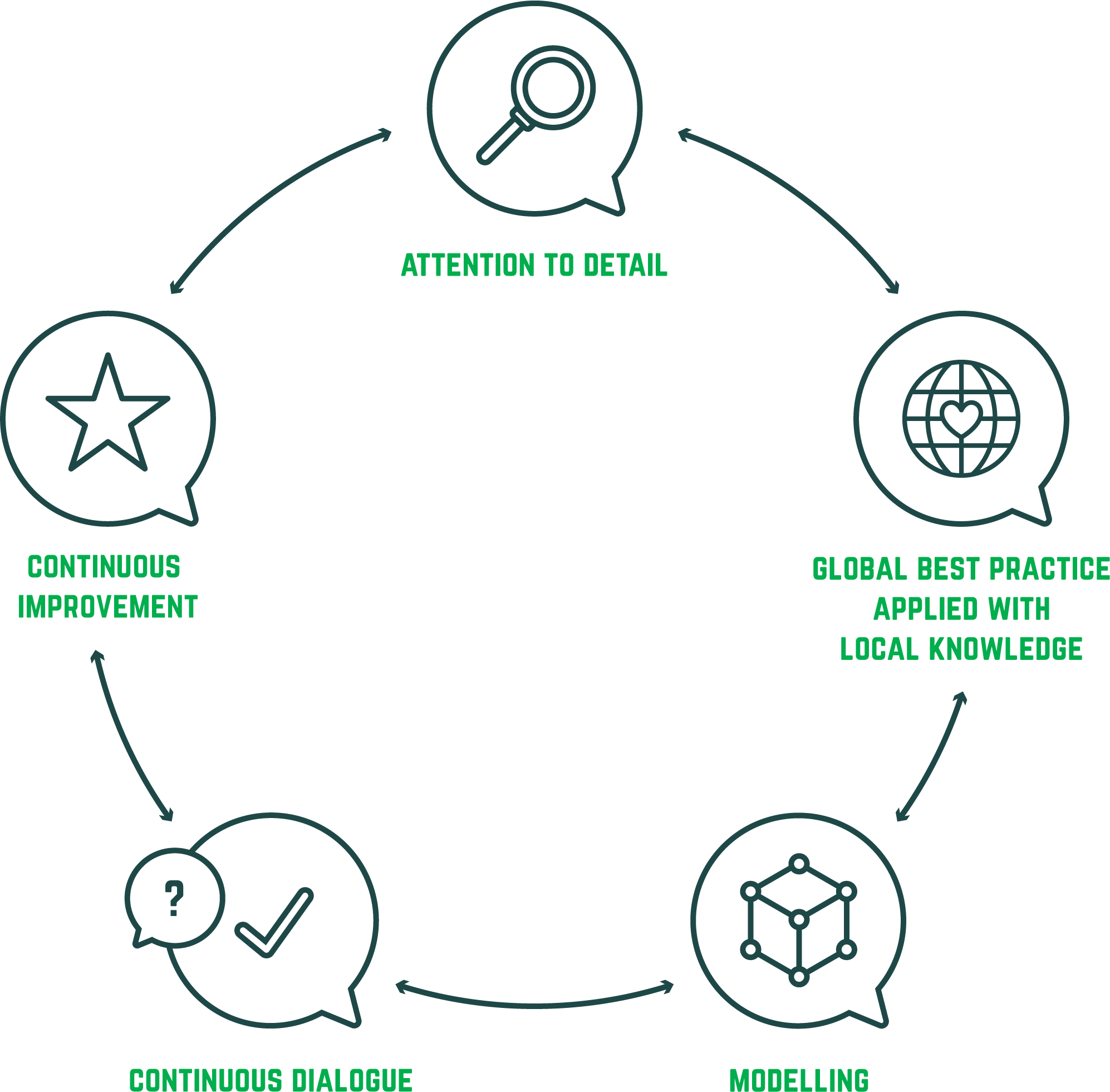 Network planning diagram depicting 5 principles – Attention to detail, global best practice applied with local knowledge, modelling, continuous dialogue and continuous improvement.