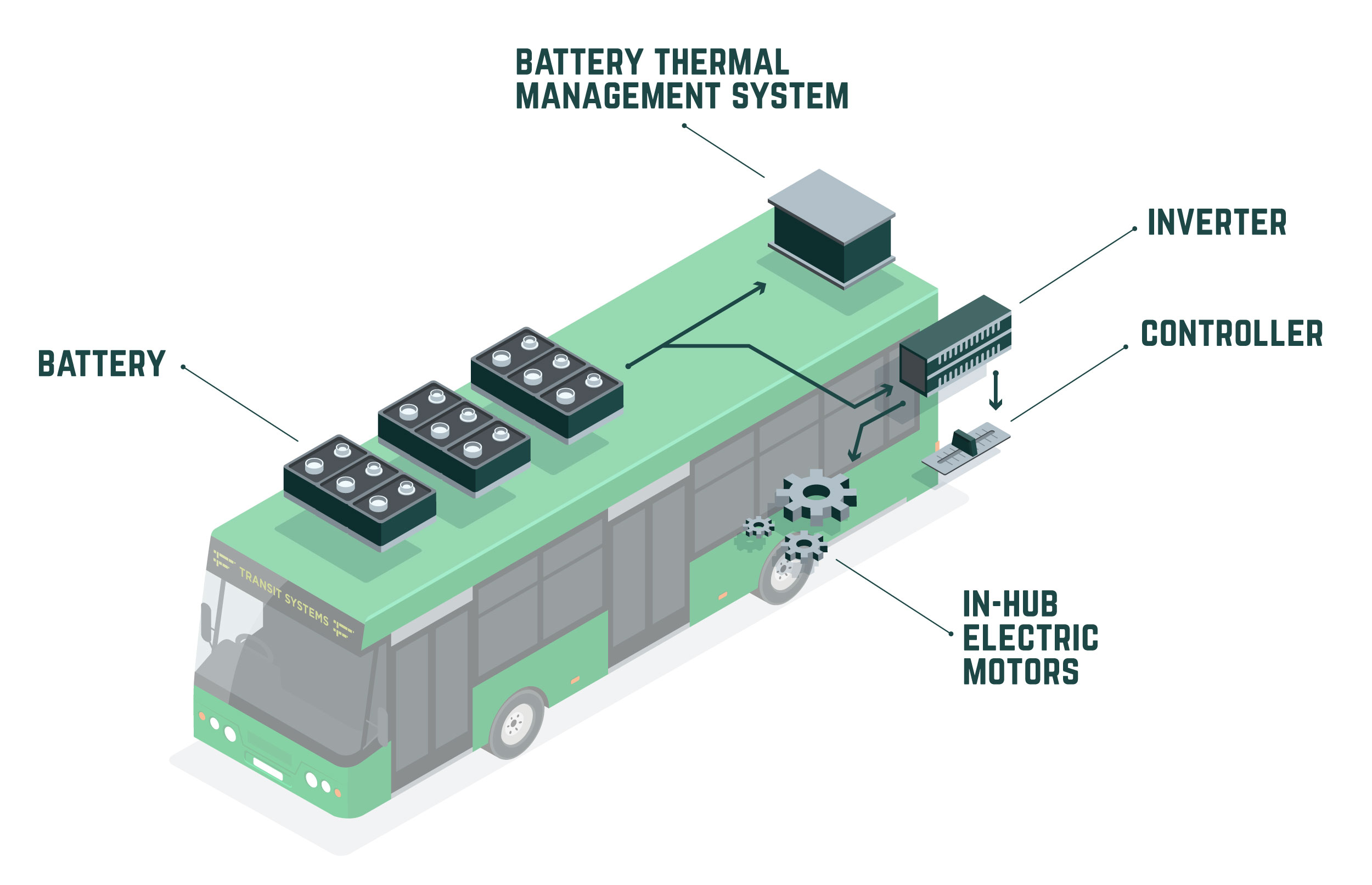 TS_How_Electric_Bus_Works_InfoGraphic_02.jpg