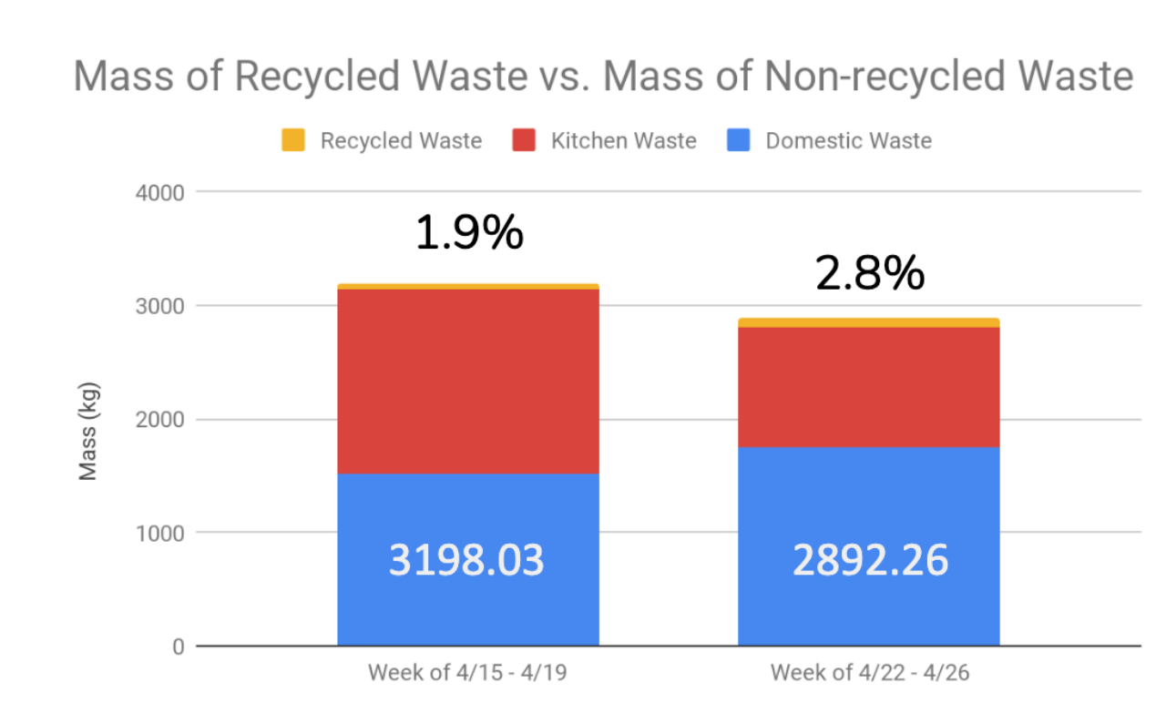 Two weeks' worth of data reveals that we produce a staggering 3,000 kg of trash each week at Concordia.