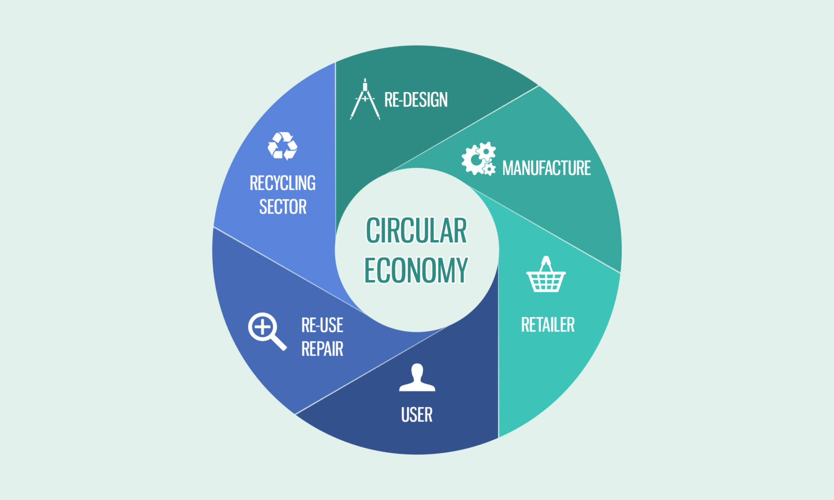 The circular economy, visualized by GoLOCAL.