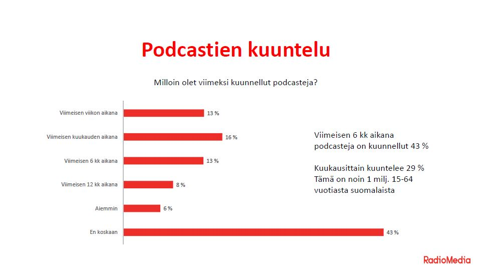 Radiomedia Podcastien kuuntelu tutkimus.JPG