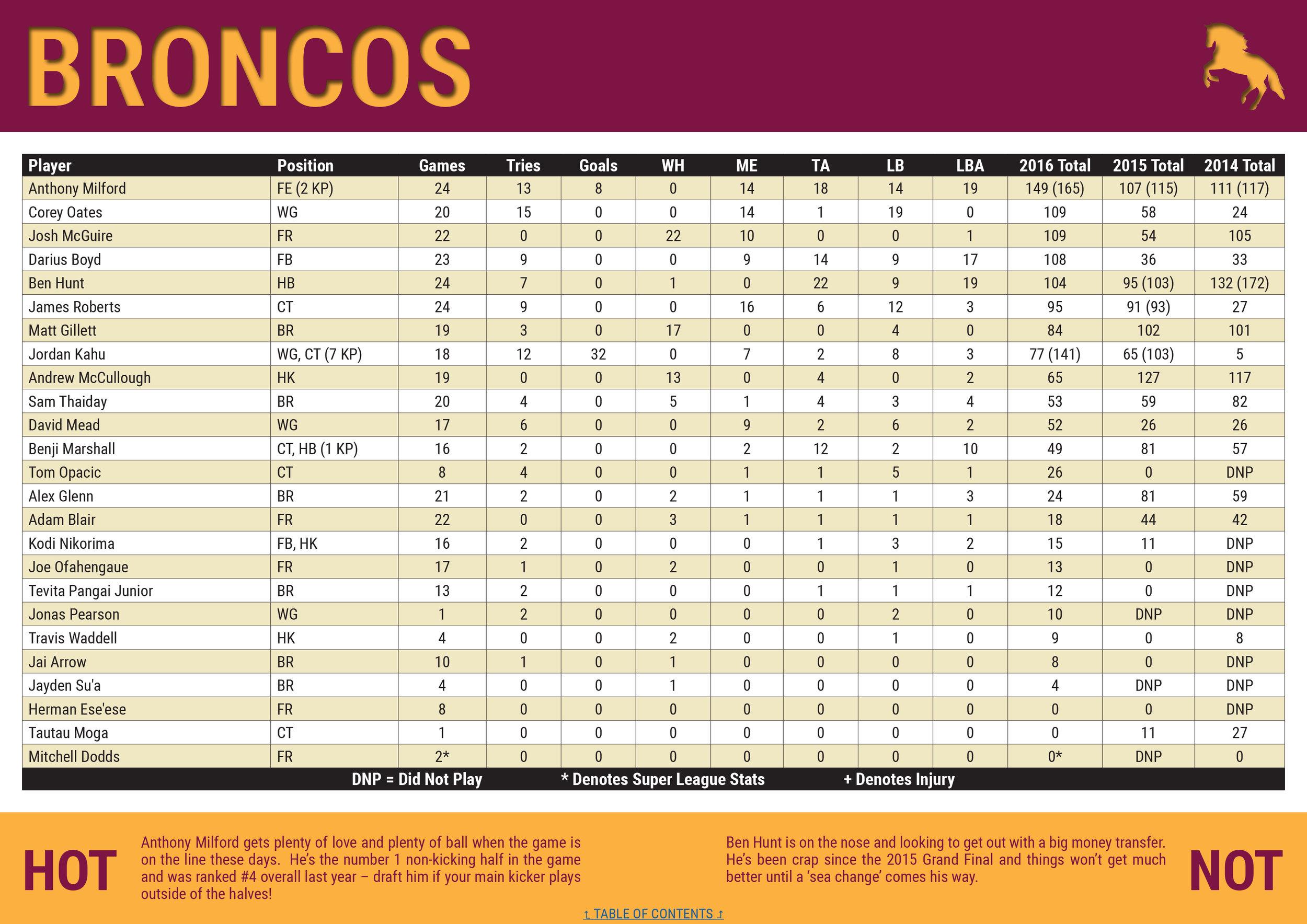NRLCEO 2017 Season Guide-14 copy.jpg