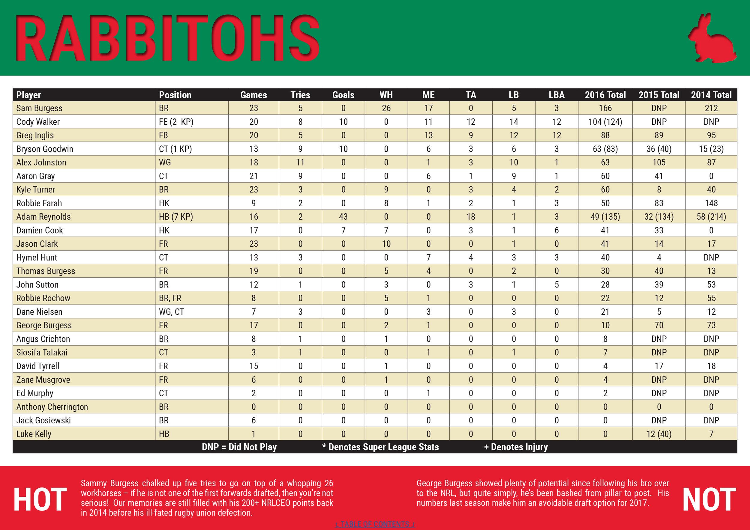 NRLCEO 2017 Season Guide-28 copy.jpg