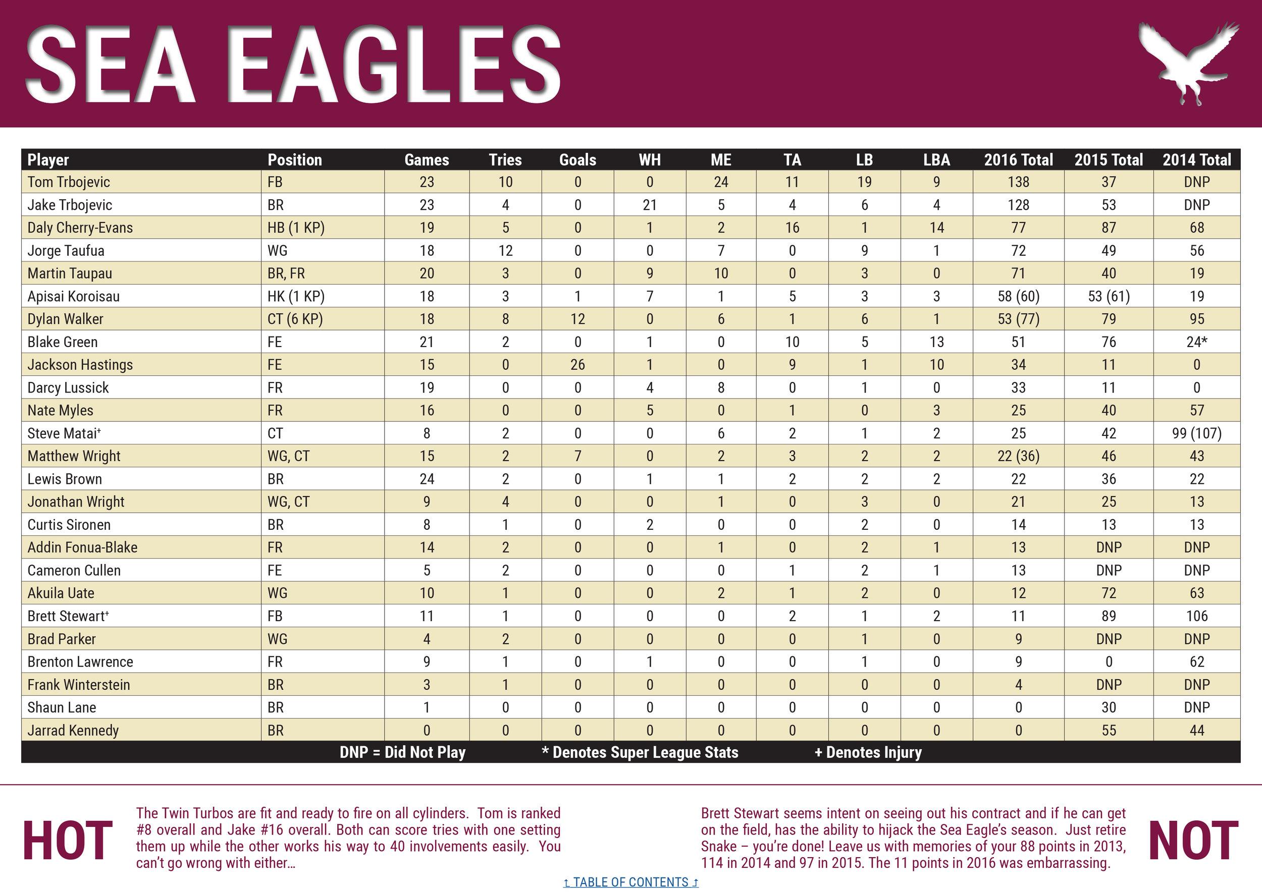 NRLCEO 2017 Season Guide-34 copy.jpg