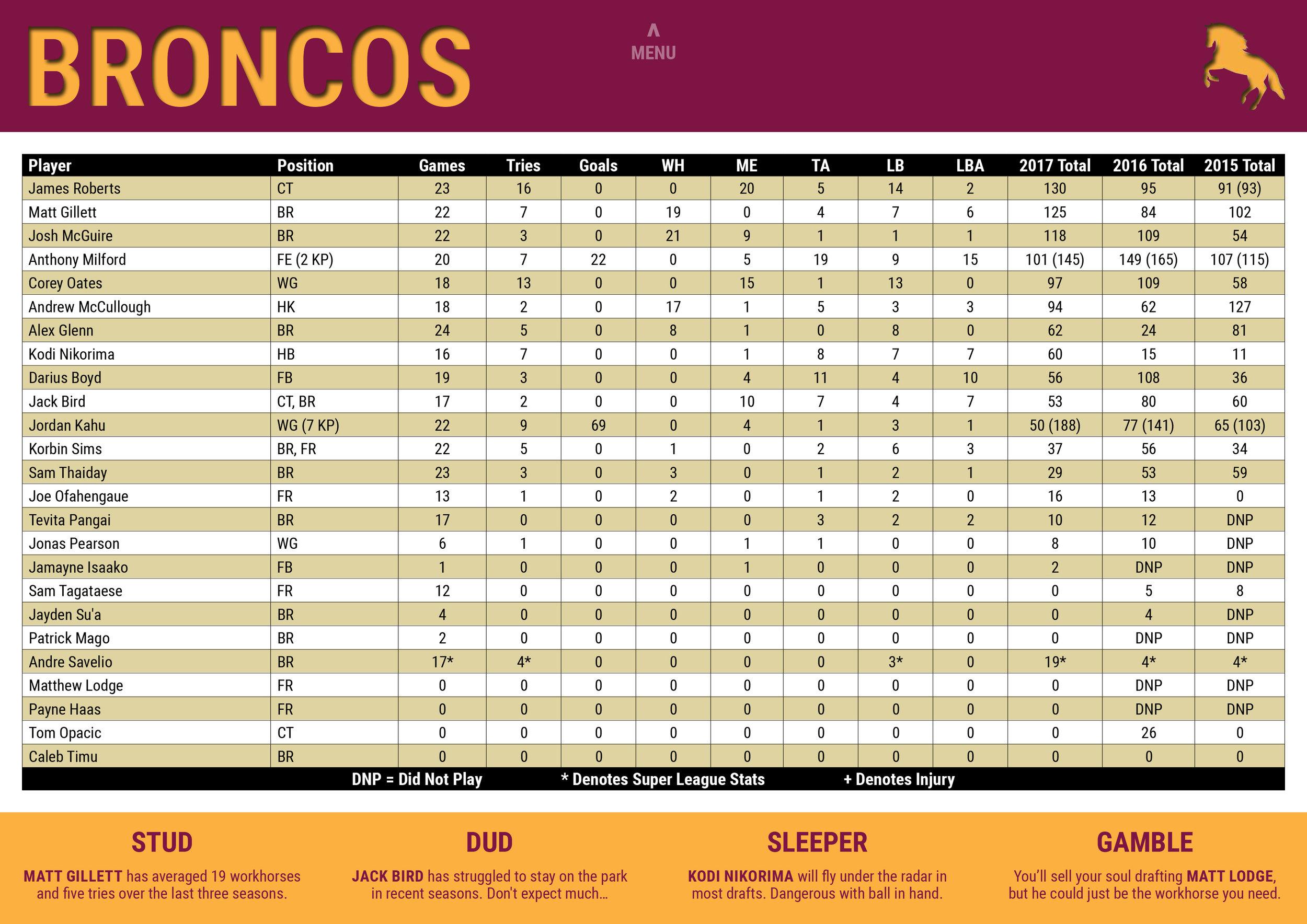 NRLCEO 2018 Season Guide-15 copy.jpg