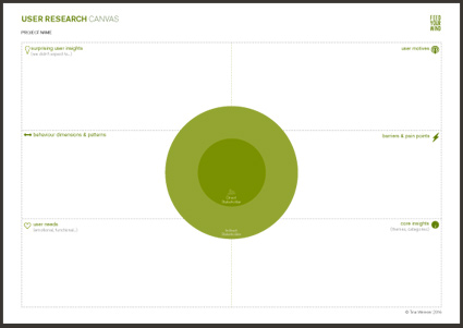 USER RESEARCh CANVAS -