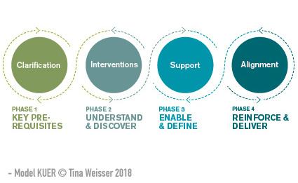 """""""Wir haben auch eine echte Bruchstelle zwischen Konzept und Umsetzung."""" - (Customer Insights Manager, Studie KUER)"""