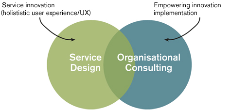 With the service design approach - a combination of innovation development and a supporting systemic organizational consulting - the innovative strength and learning ability within an enterprise can be increased to become or remain economically relevant.