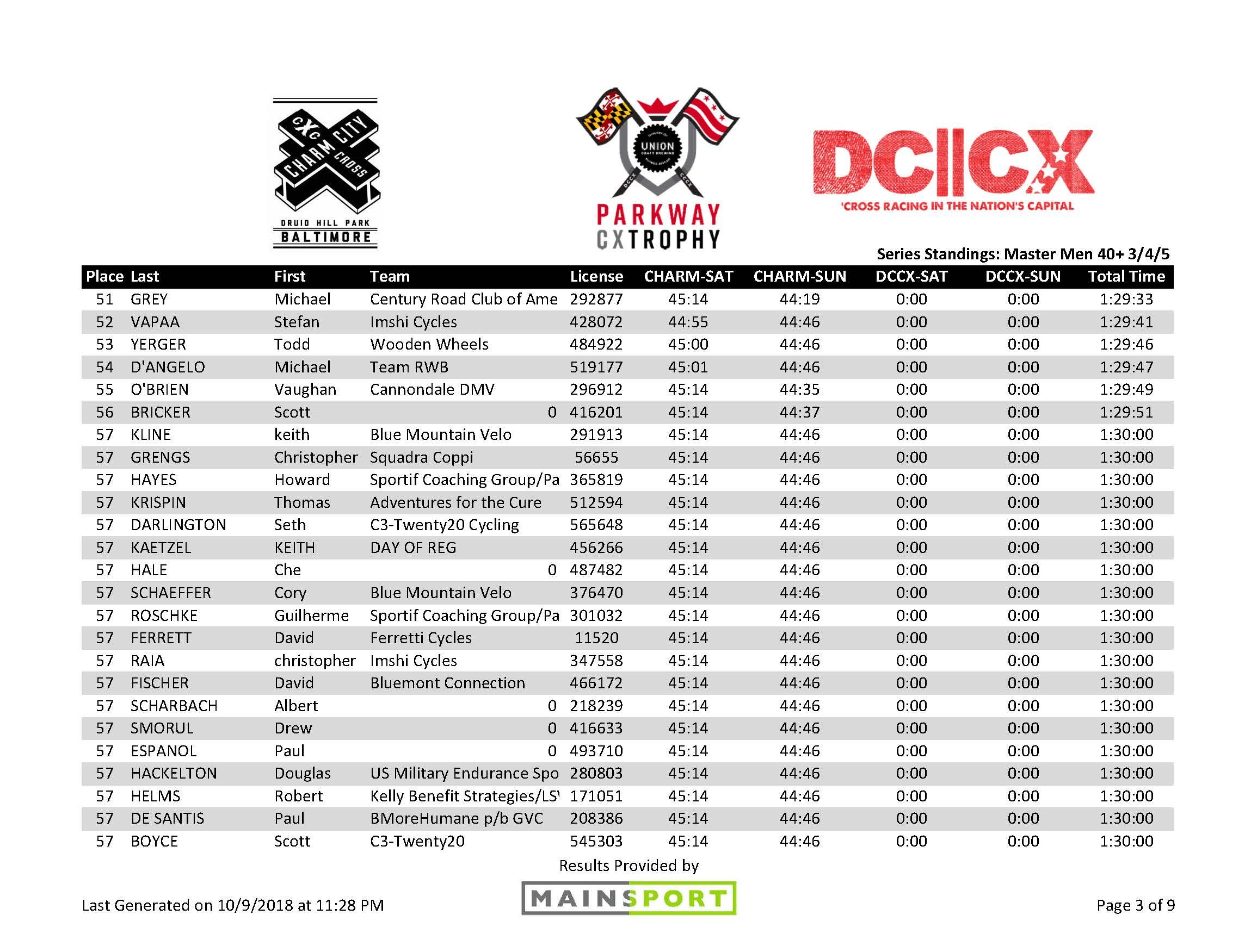 Master 40 3-4-5 Standings_Page_3.jpg