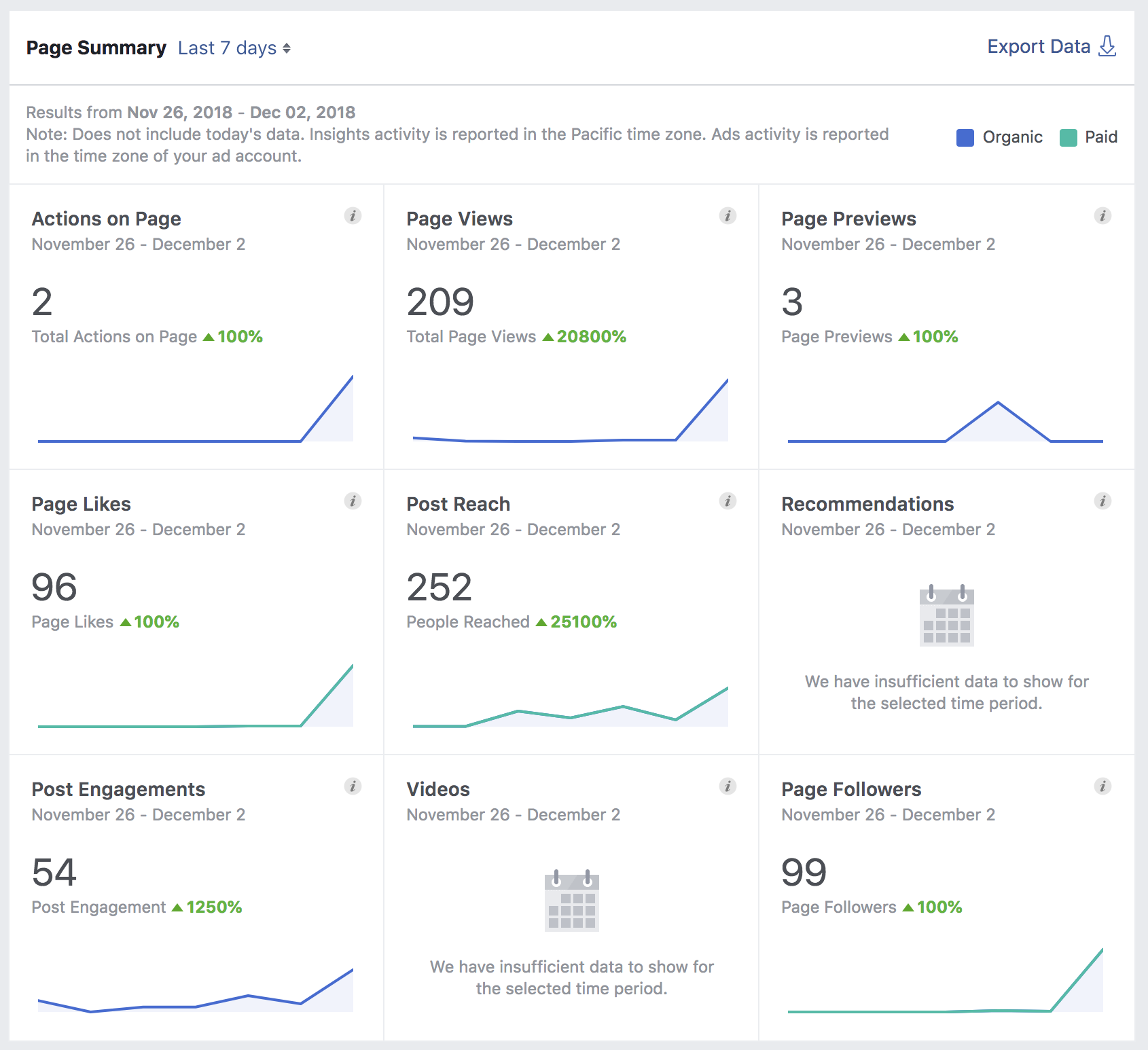 basics of facebook page analytics