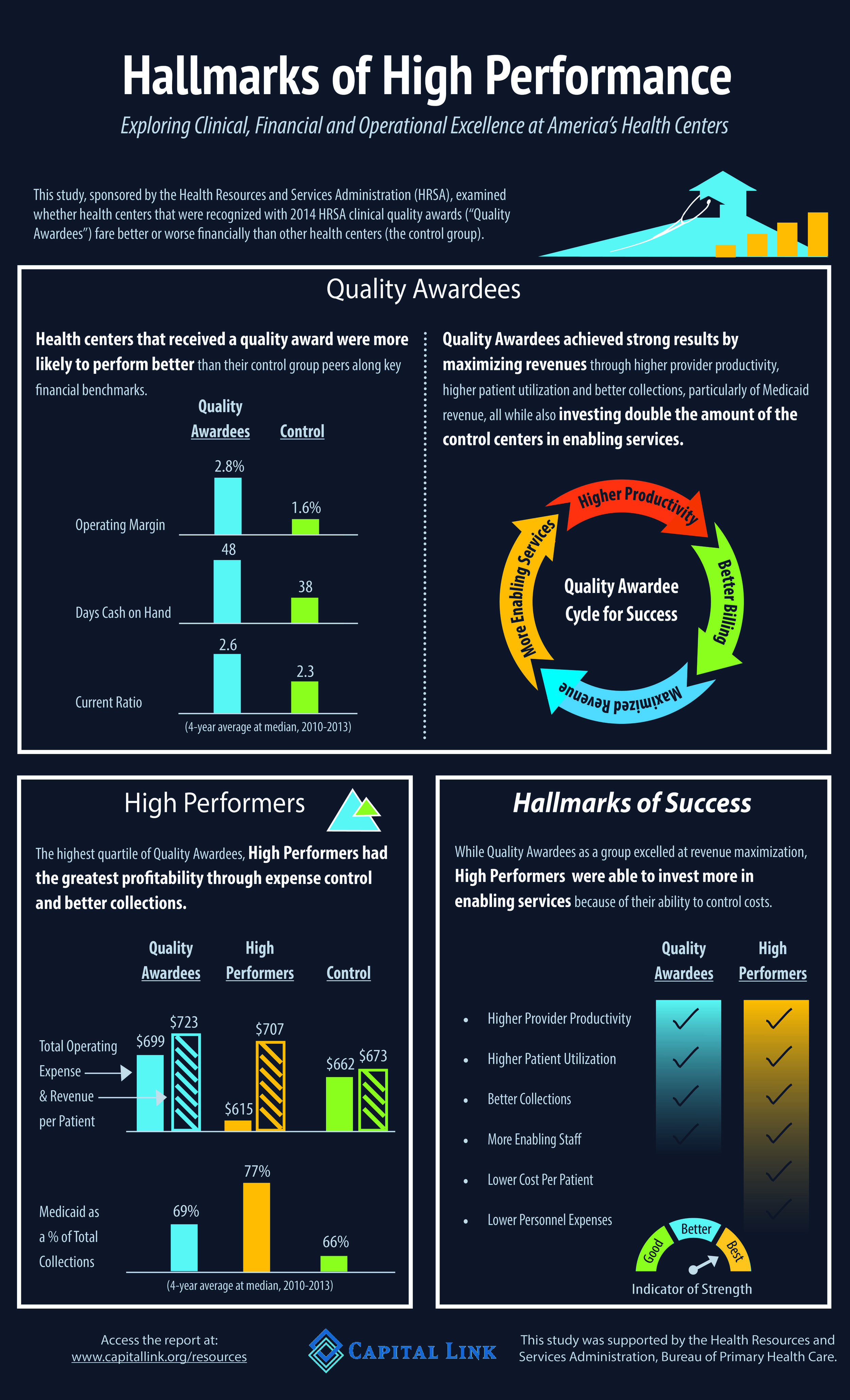 Hallmarks of High Performance Infographic FINAL 2.1.18.jpg