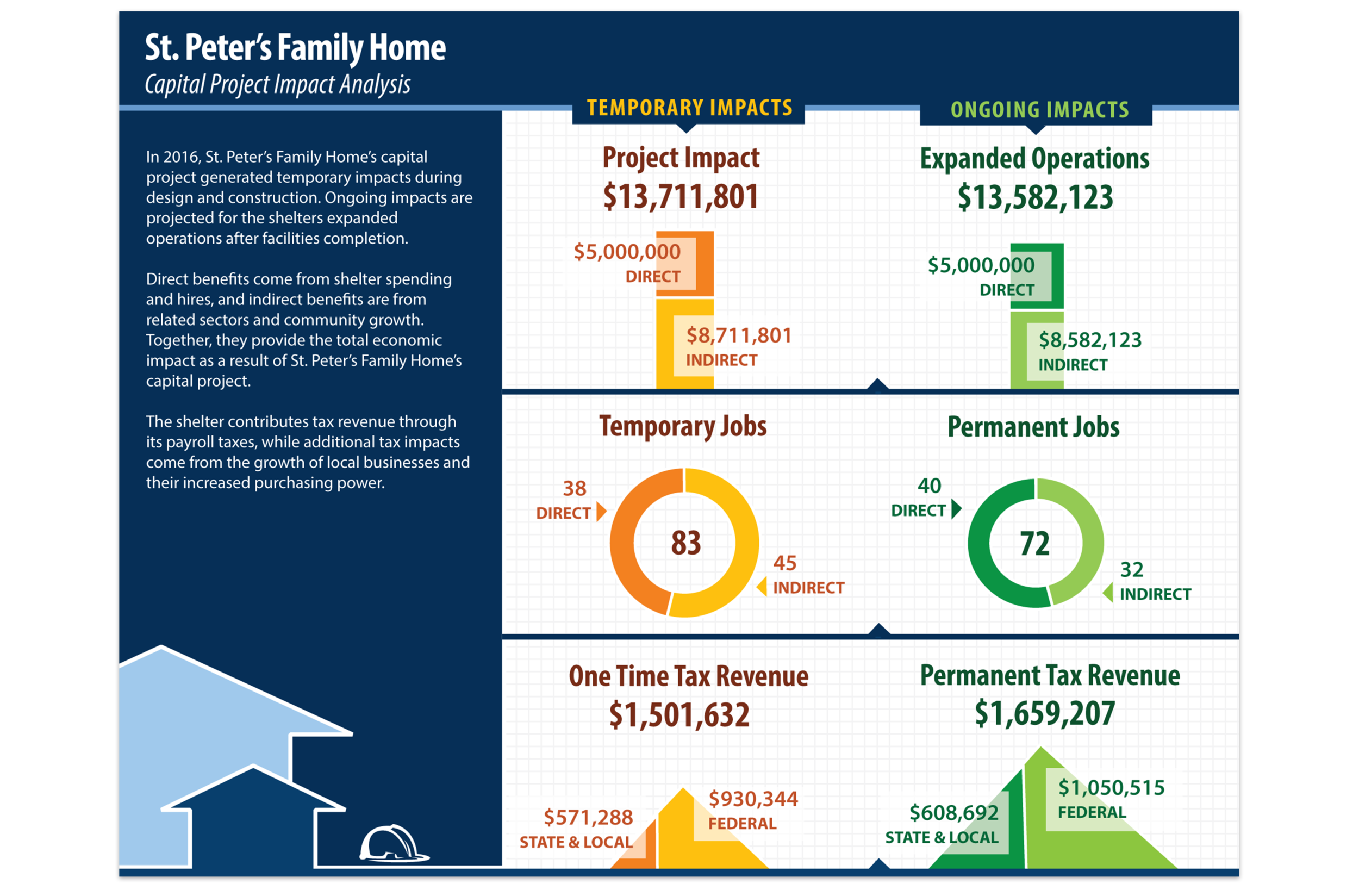 St-Peters-Family-Home-Capital Project Impact Analysis.png
