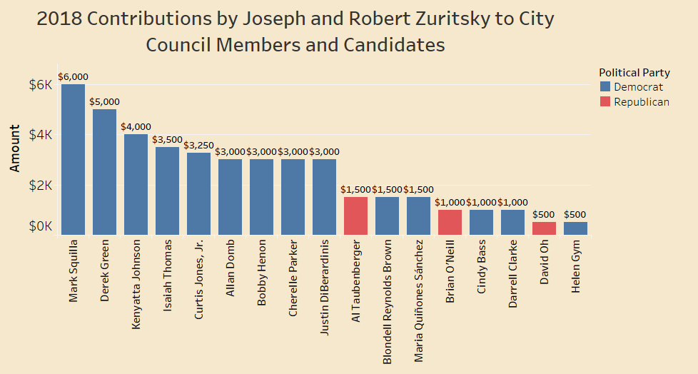 Zuritsksy - 2018 Council - Party Color small.png