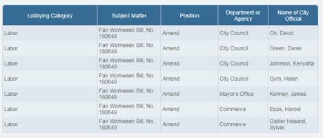 Declared lobbying meetings with City Council members leading up to the Fair Work Week bill.