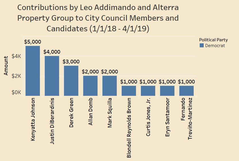 Addimando-Alterra - 2018 - Mar. 2019 Council.jpg