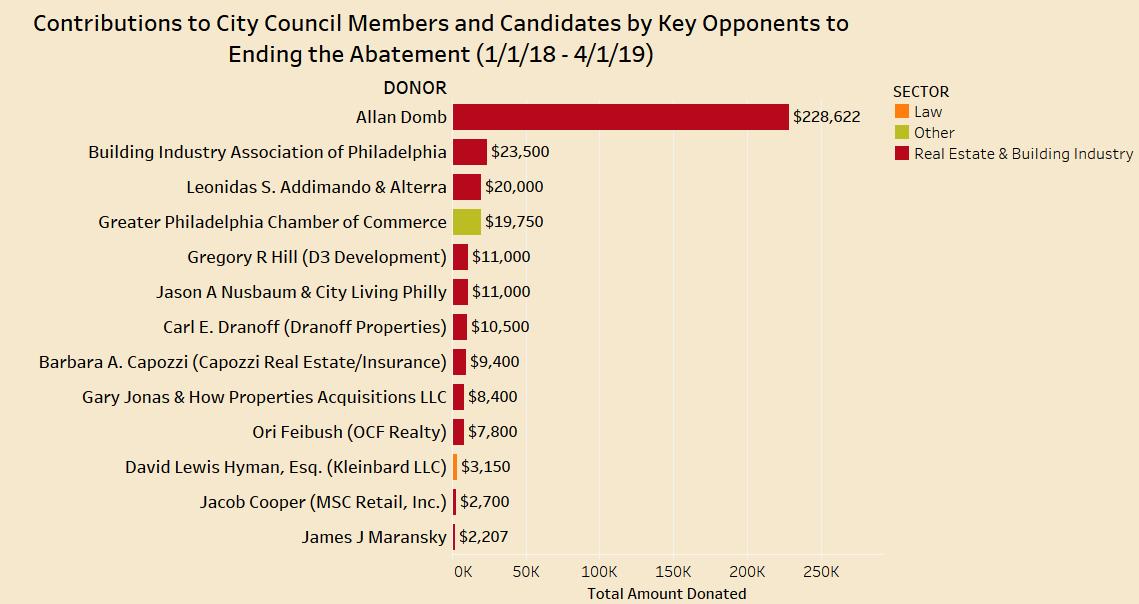 Abatement Opponent Chart - 2018 - Mar. 2019 Council.png