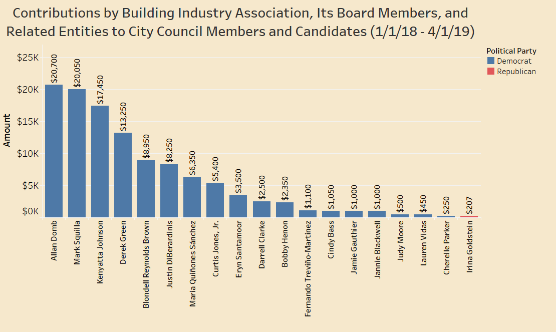 BIA + Board + Related - 2018 - Mar. 2019 - Council.png