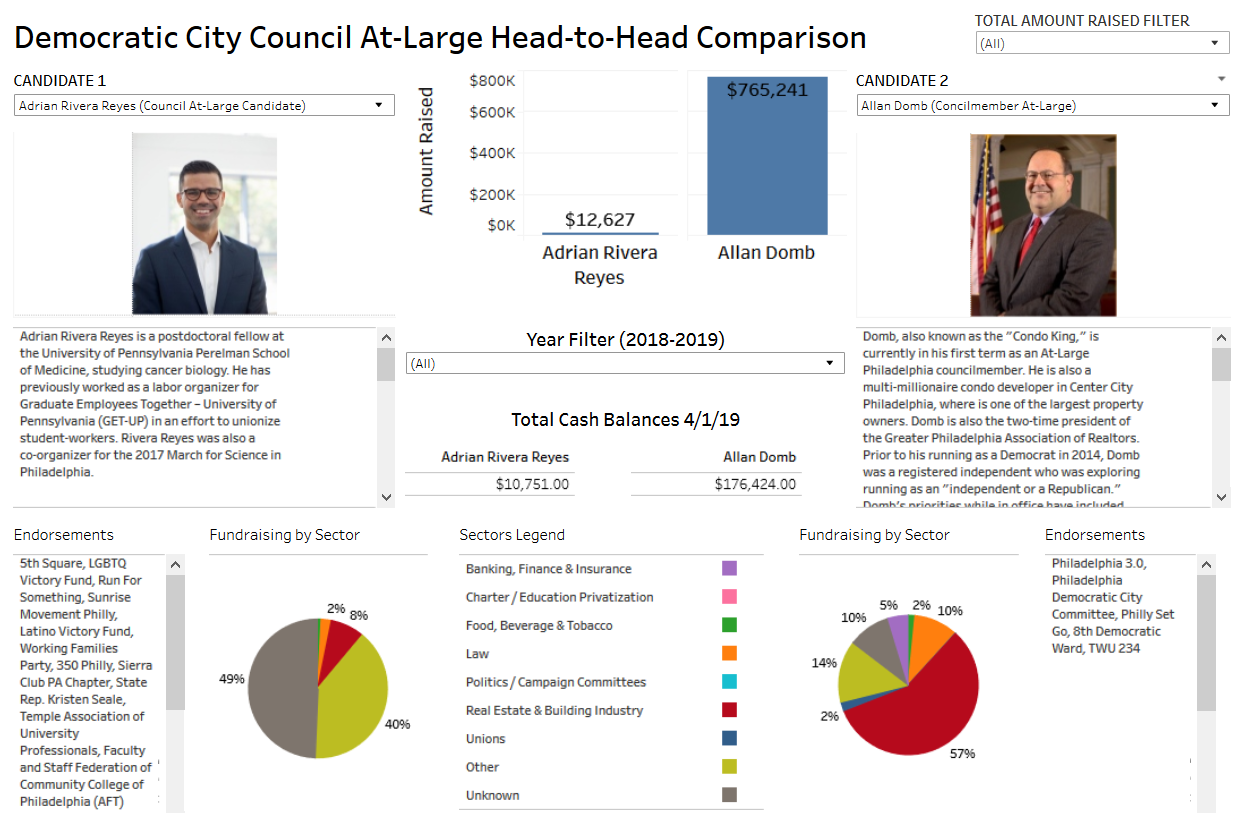 The Head to Head tool allows you to easily compare fundraising, bios, and endorsements for Democratic Council At-Large candidates.