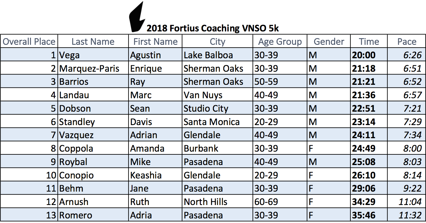 On Wednesday, February 28, 2018, Fortius Coaching hosted it's first 5k race after a team 7 week running clinic that focused on running drills, injury prevention, speed work and race preparation. Congratulations to all of our athletes who participated.