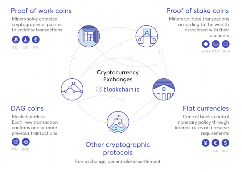 - A sum up of how the exchange is going to work