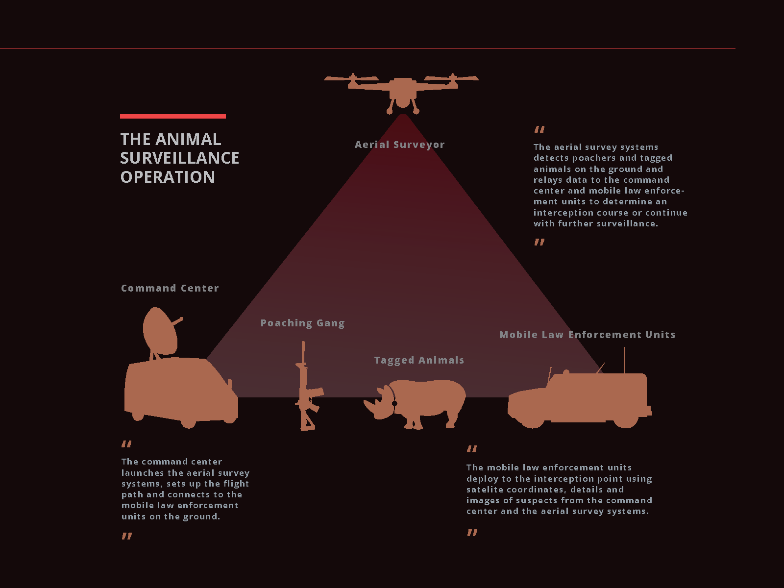 Catching Poachers with Drones- Pages_Page_13.png