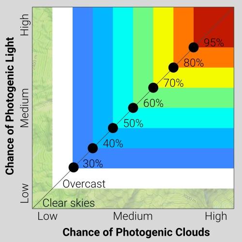 sf_light_clouds_graph.jpg
