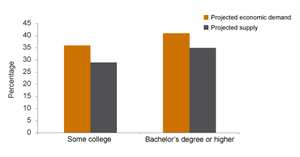 """SOURCE: Based on projections in D. Reed, California's Future Workforce: Will There Be Enough College Graduates? (PPIC, 2008), and H. Johnson and R. Sengupta, Closing the Gap: Meeting California's Need for College Graduates (PPIC, 2009). NOTE: Underlying methodology developed in D. Neumark, """"California's Economic Future and Infrastructure Challenges,"""" and H. Johnson, """"California's Population in 2025,"""" both in in California 2025: Taking on the Future , ed. E. Hanak and M. Baldassare (PPIC, 2005)."""